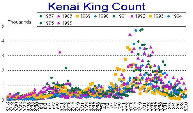Kenai river king escapment for Kenai river fish counts